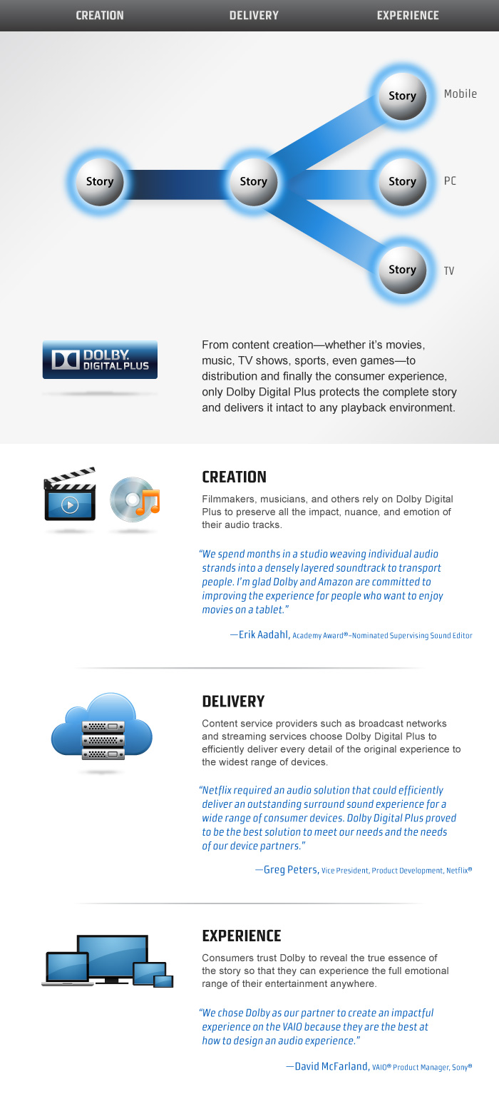 Dolby Digital Plus Infographic