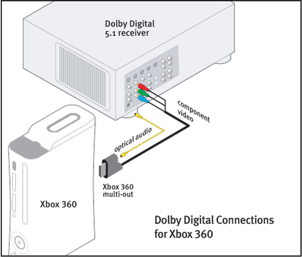 xbox 360 headset connection