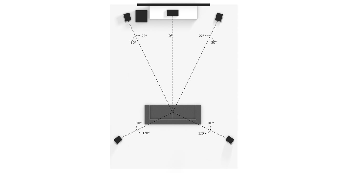 How to set up your speakers for surround sound
