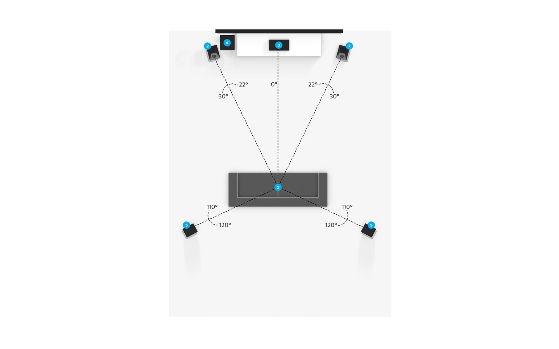 5.1.2 Overhead Speaker Placement