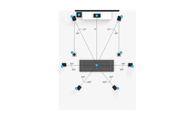 8.8.8 Overhead Speaker Setup - Dolby
