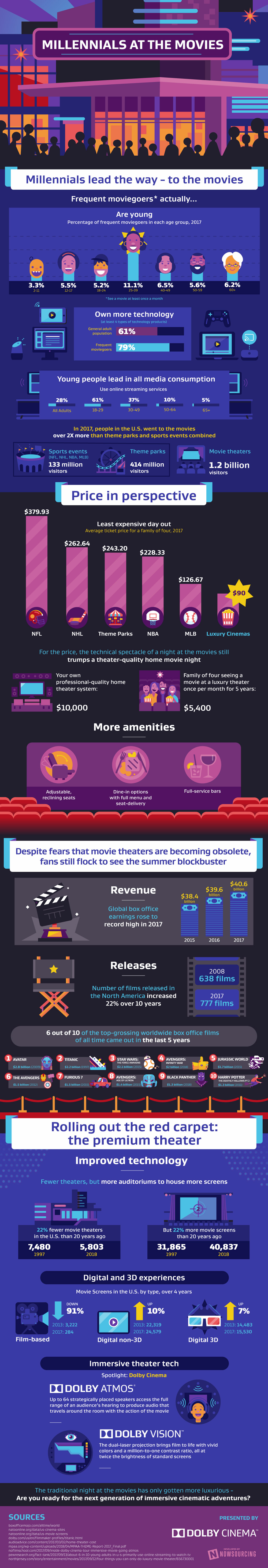 Infographic - Millennials at the Movies